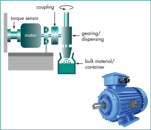 Solutions for Measuring electric motor torque